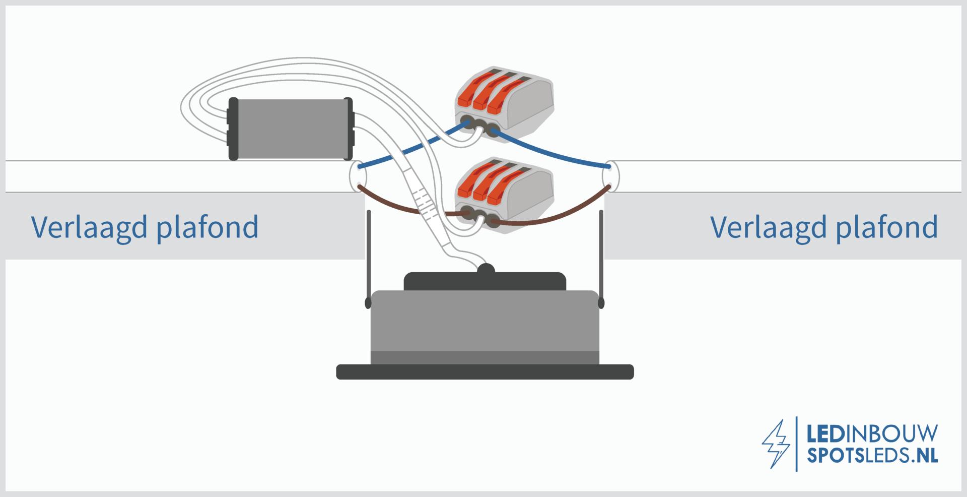 LED inbouwspots installeren - stap 7 externe trafo